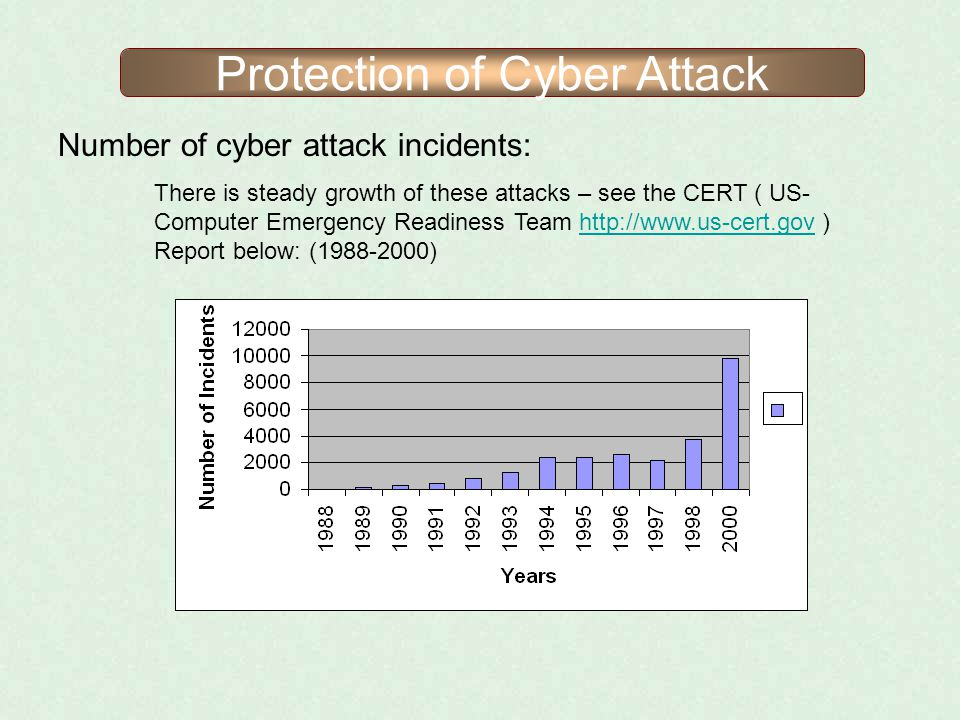 Protection of Cyber Attack Number of cyber attack incidents: There is steady growth of these attacks – see the CERT ( US- Computer Emergency Readiness