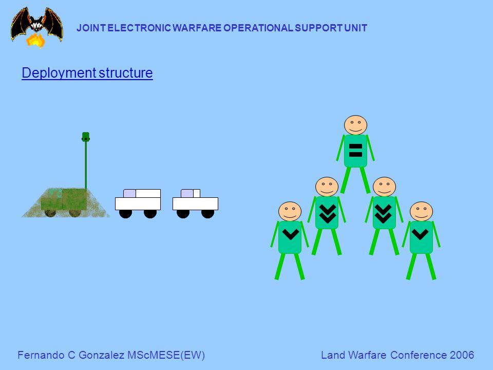 Fernando C Gonzalez MScMESE(EW)Land Warfare Conference 2006 JOINT ELECTRONIC WARFARE OPERATIONAL SUPPORT UNIT Deployment structure