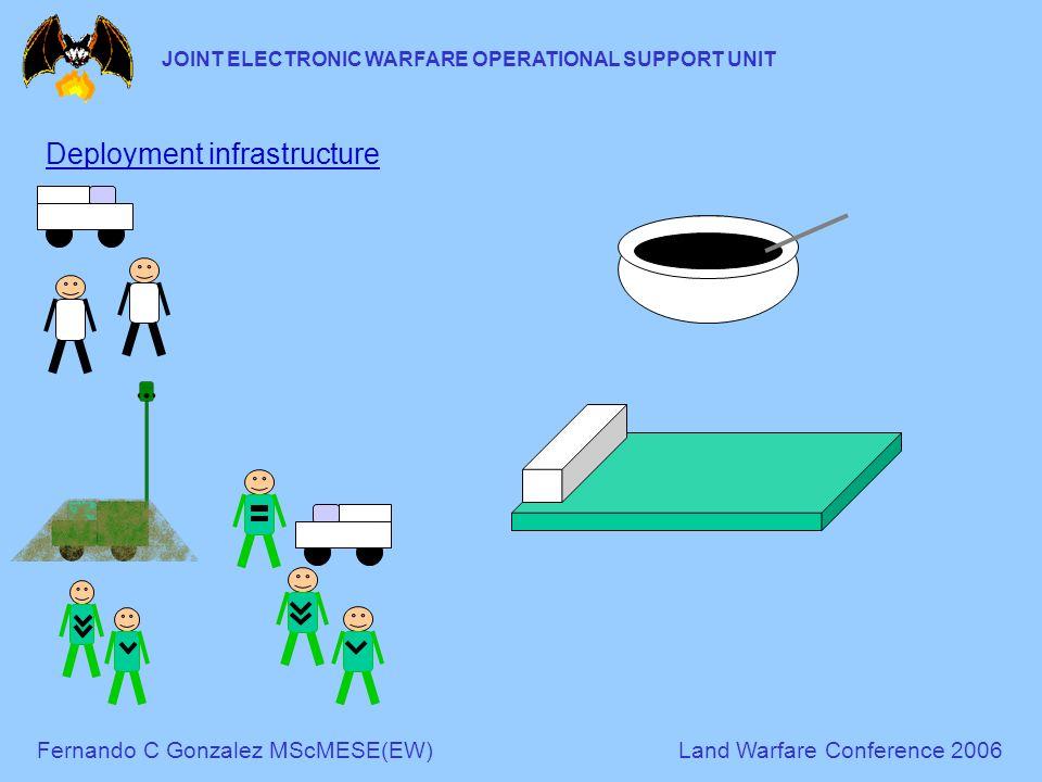 Fernando C Gonzalez MScMESE(EW)Land Warfare Conference 2006 JOINT ELECTRONIC WARFARE OPERATIONAL SUPPORT UNIT Deployment infrastructure