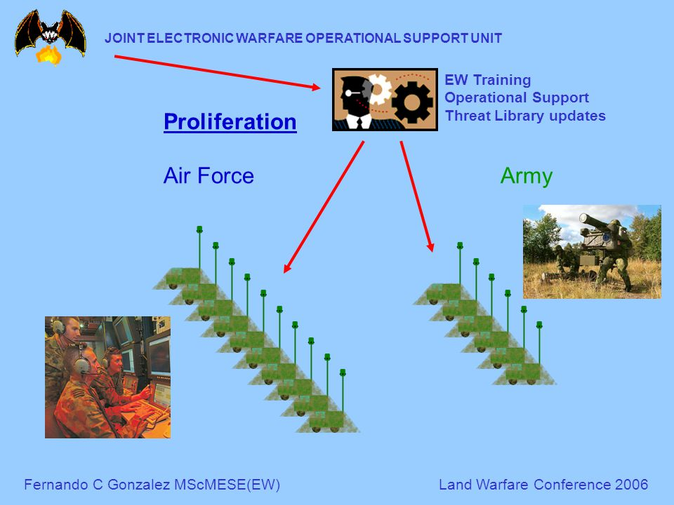 Fernando C Gonzalez MScMESE(EW)Land Warfare Conference 2006 JOINT ELECTRONIC WARFARE OPERATIONAL SUPPORT UNIT Proliferation Air ForceArmy EW Training Operational Support Threat Library updates