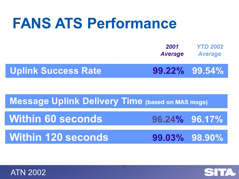 ATN 2002 Uplink Success Rate 99.22% 99.54% Within 60 seconds 96.24% 96.17% 2001 Average YTD 2002 Average Within 120 seconds 99.03% 98.90% Message Uplink Delivery Time (based on MAS msgs) FANS ATS Performance