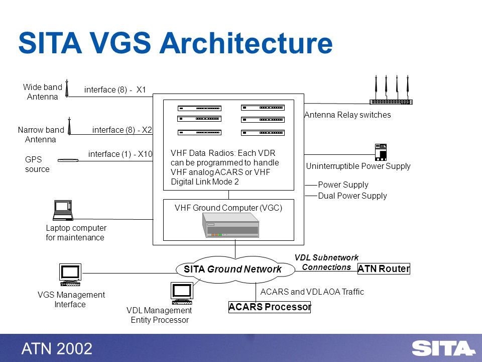 ATN 2002 SITA VGS Architecture interface (8) - X2Narrow band Antenna interface (8) - X1 Wide band Antenna VHF Data Radios: Each VDR can be programmed to handle VHF analog ACARS or VHF Digital Link Mode 2 VHF Ground Computer (VGC) Laptop computer for maintenance Antenna Relay switches Uninterruptible Power Supply interface (1) - X10 GPS source Power Supply Dual Power Supply VGS Management Interface ACARS Processor SITA Ground Network VDL Management Entity Processor ATN Router VDL Subnetwork Connections ACARS and VDL AOA Traffic