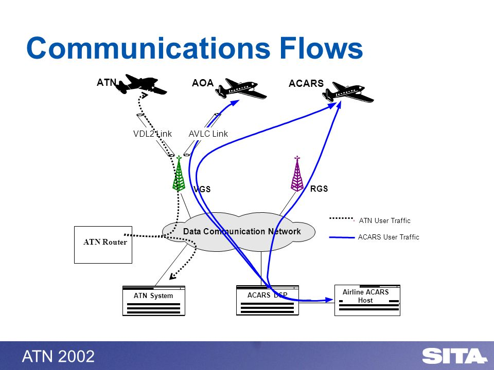 ATN 2002 Communications Flows AOA ATN ACARS VGS RGS ACARS DSP Airline ACARS Host Data Communication Network AVLC LinkVDL2 Link ATN System ATN User Traffic ACARS User Traffic ATN Router