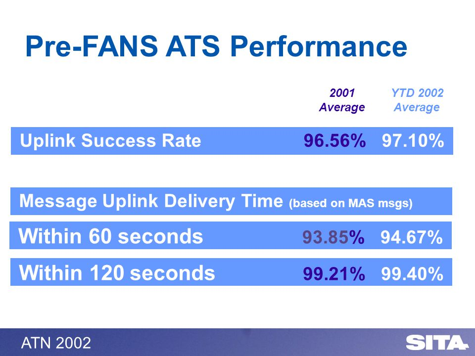 ATN 2002 Uplink Success Rate 96.56% 97.10% 9.54% Within 60 seconds 93.85% 94.67% 2001 Average YTD 2002 Average Within 120 seconds 99.21% 99.40% Messag