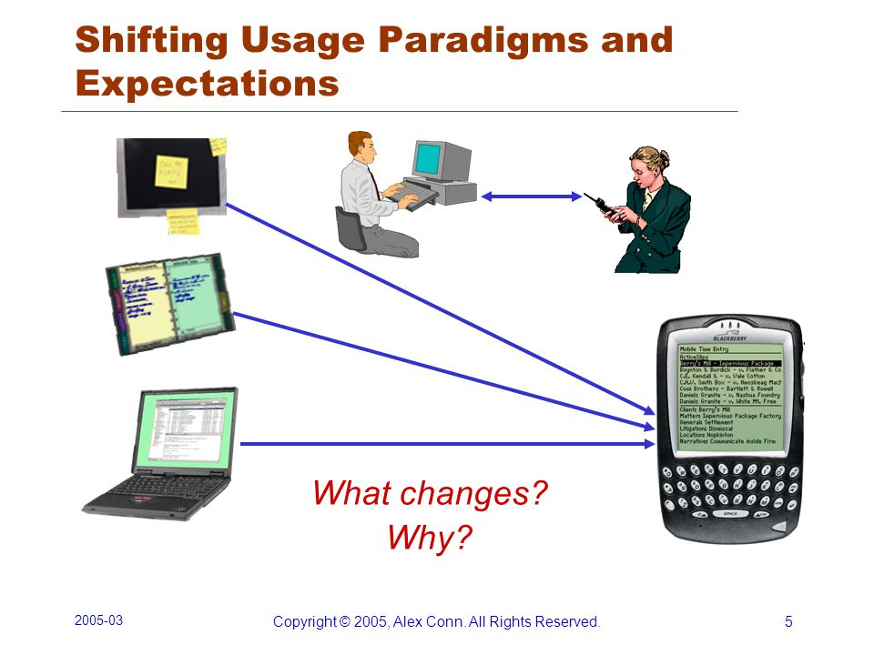 2005-03 Copyright © 2005, Alex Conn. All Rights Reserved.5 Shifting Usage Paradigms and Expectations What changes? Why?