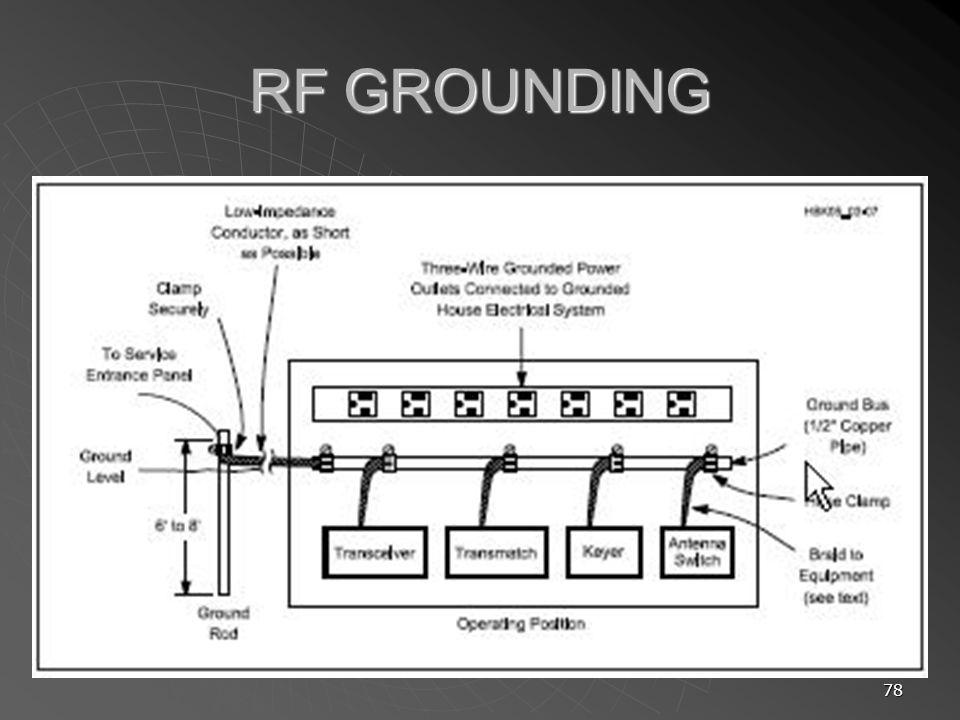 78 RF GROUNDING