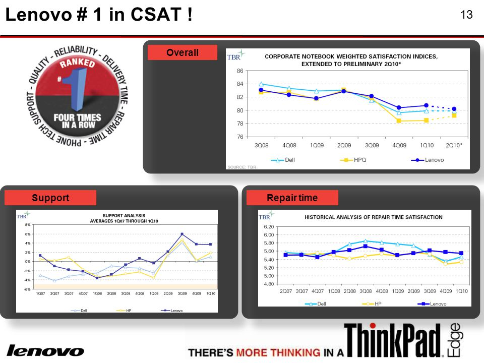13 Lenovo # 1 in CSAT ! Overall SupportRepair time