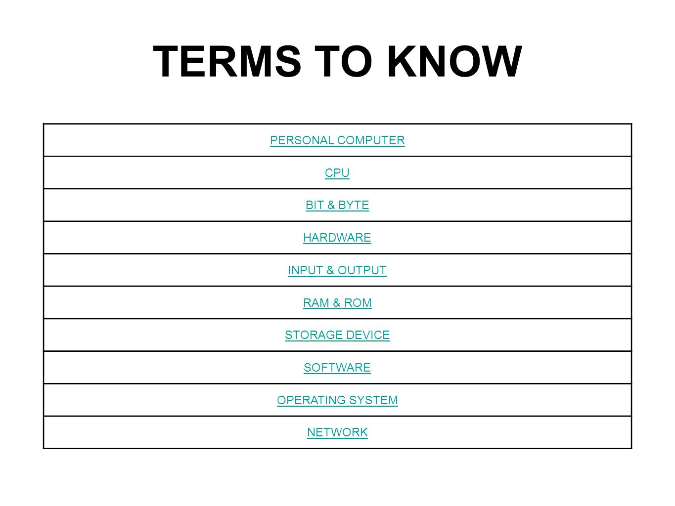 TERMS TO KNOW PERSONAL COMPUTER CPU BIT & BYTE HARDWARE INPUT & OUTPUT RAM & ROM STORAGE DEVICE SOFTWARE OPERATING SYSTEM NETWORK
