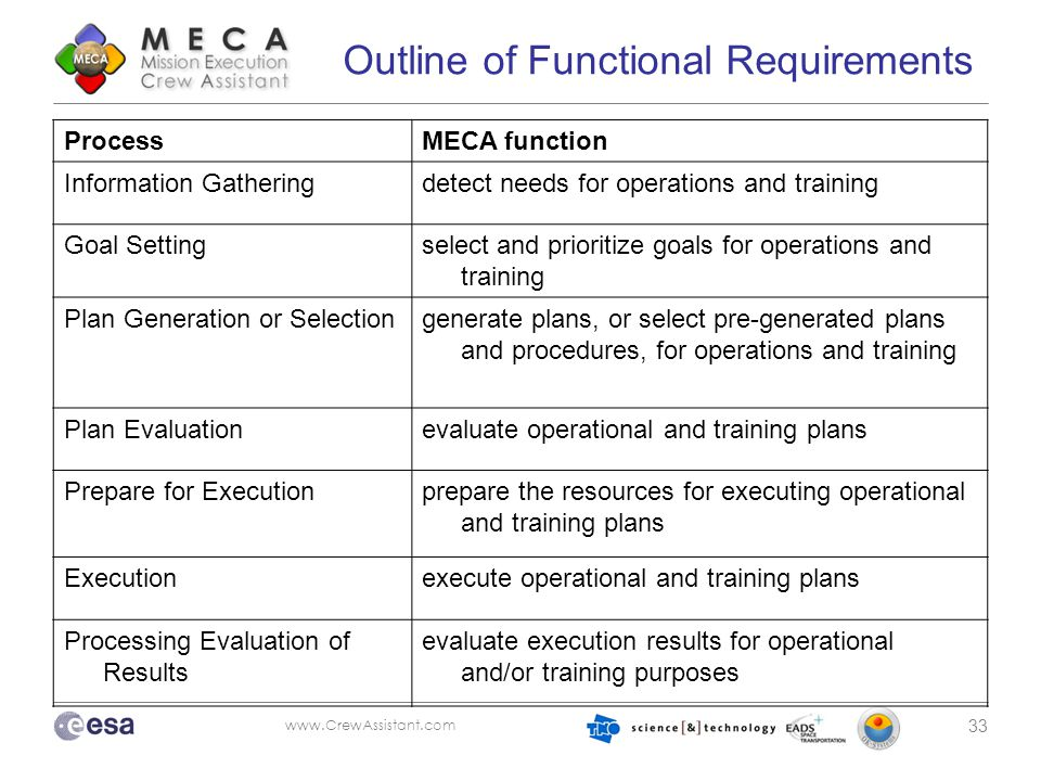 www.CrewAssistant.com 33 Outline of Functional Requirements ProcessMECA function Information Gatheringdetect needs for operations and training Goal Se