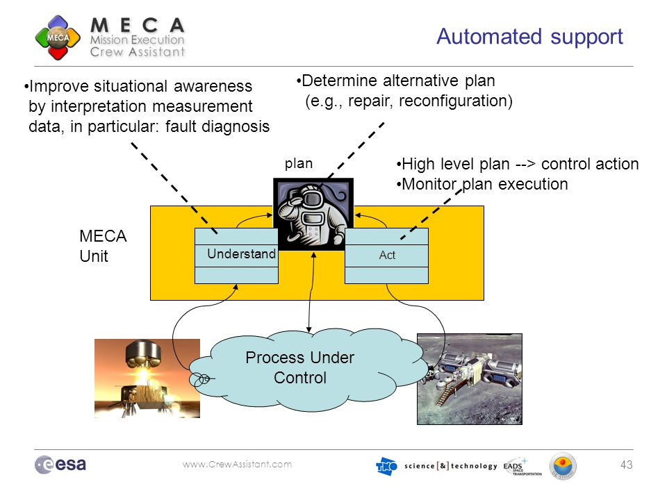www.CrewAssistant.com 43 Automated support Process Under Control Understand Act MECA Unit plan Improve situational awareness by interpretation measure