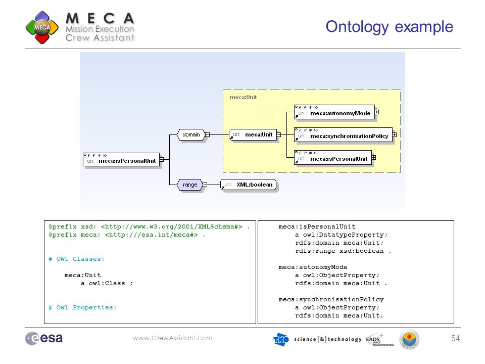 www.CrewAssistant.com 54 Ontology example @prefix xsd:. @prefix meca:. # OWL Classes: meca:Unit a owl:Class ; # Owl Properties: meca:isPersonalUnit a