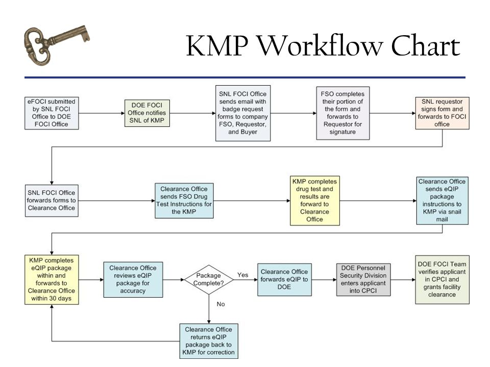 Awareness Is The Key KMP Workflow Chart
