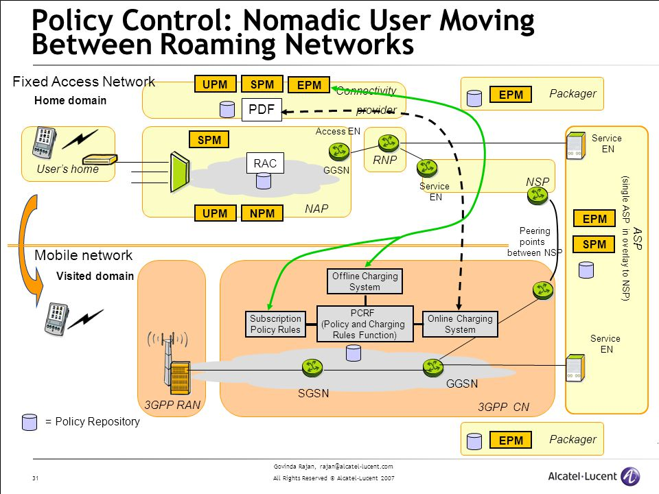 Govinda Rajan, rajan@alcatel-lucent.com All Rights Reserved © Alcatel-Lucent 2007 31 Policy Control: Nomadic User Moving Between Roaming Networks Users home Packager Connectivity provider RNP NAP Access EN NSP Service EN ASP (single ASP in overlay to NSP) Peering points between NSP Service EN Packager Service EN Visited domain Home domain GGSN SGSN 3GPP RAN 3GPP CN PDF RAC PCRF (Policy and Charging Rules Function) Offline Charging System Subscription Policy Rules Fixed Access Network Mobile network EPM SPMUPM SPM NPMUPM EPM SPM = Policy Repository Online Charging System