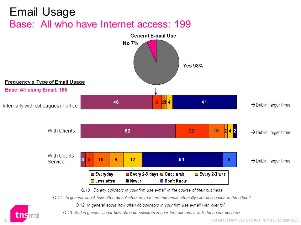 TNS mrbi/136941/Law Society IT Survey/February 2006 16 Email Usage Base: All who have Internet access: 199 Q.10 Do any solicitors in your firm use e-m