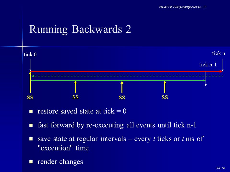 Vivio50 © 2004 jones@cs.tcd.ie - 13 19/11/04 Running Backwards 2 restore saved state at tick = 0 fast forward by re-executing all events until tick n-