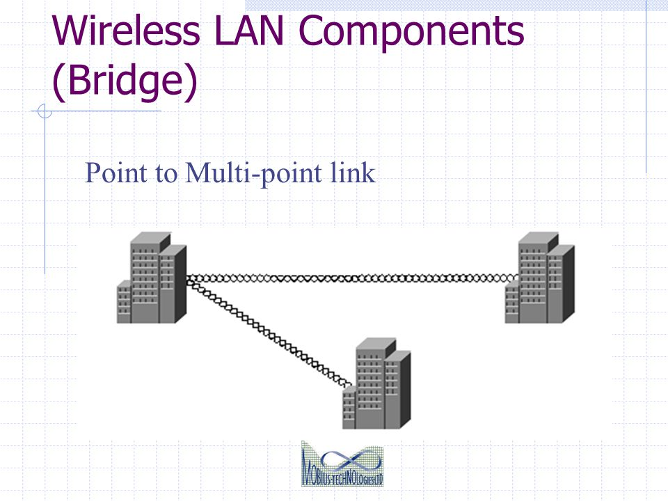 Wireless LAN Components (Bridge) Point to Multi-point link