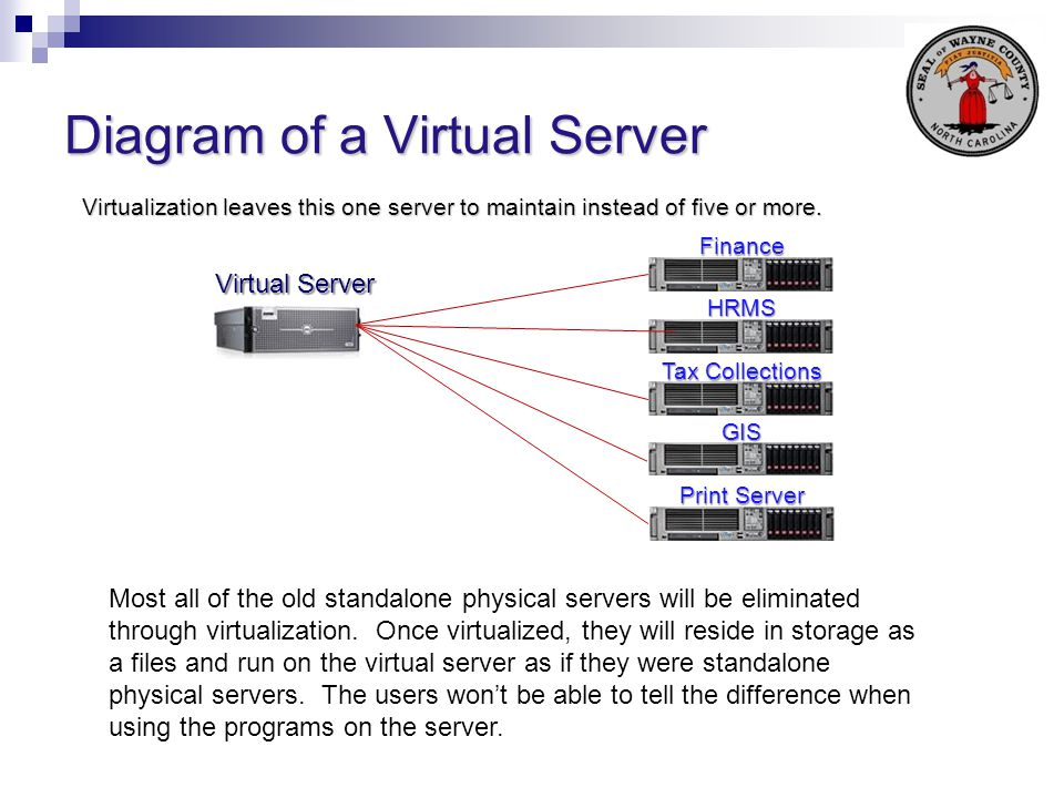 Diagram of a Virtual Server Virtual Server Finance HRMS Tax Collections GIS Print Server Most all of the old standalone physical servers will be elimi