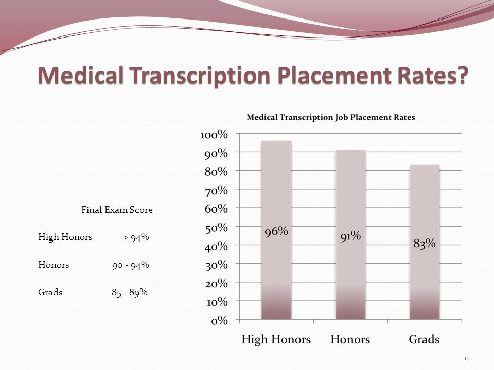 Medical Transcription Placement Rates? Final Exam Score High Honors > 94% Honors 90 - 94% Grads 85 - 89% 11