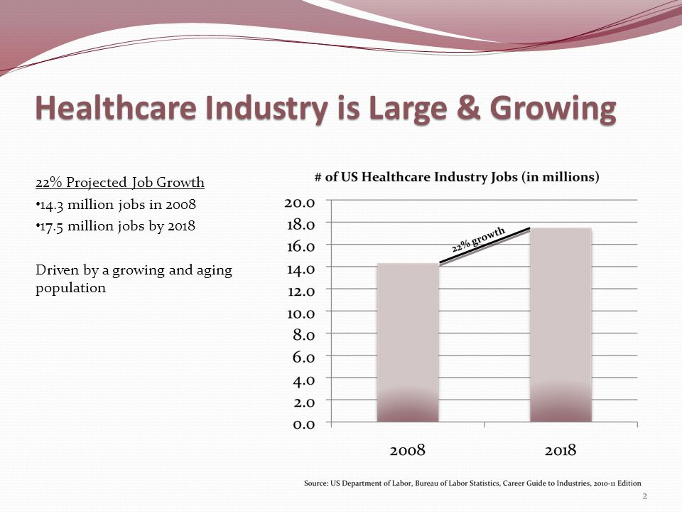 Healthcare Industry is Large & Growing 22% Projected Job Growth 14.3 million jobs in 2008 17.5 million jobs by 2018 Driven by a growing and aging popu