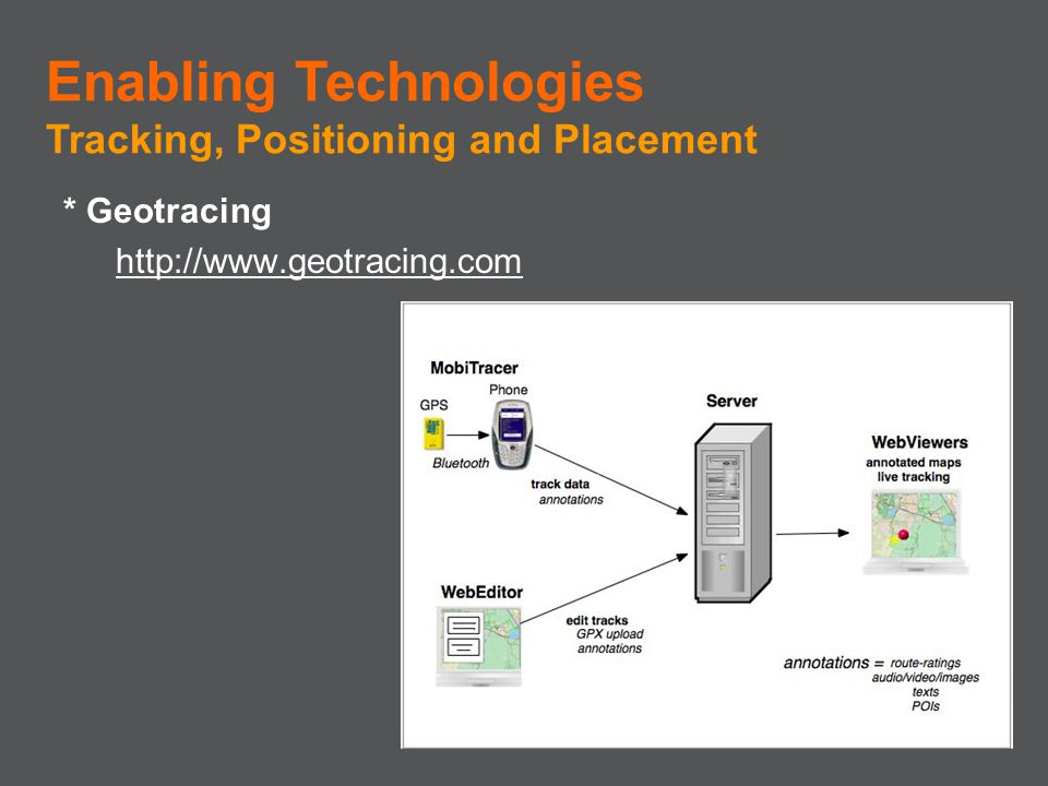 * Geotracing http://www.geotracing.com Enabling Technologies Tracking, Positioning and Placement