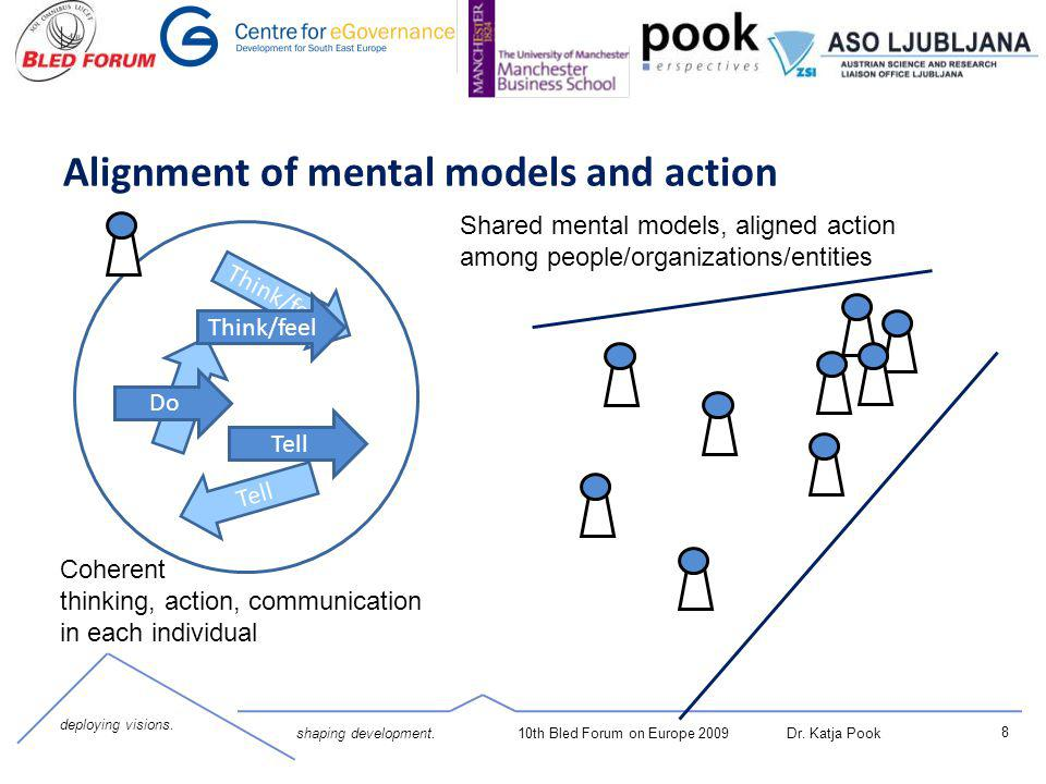 8 deploying visions. shaping development.10th Bled Forum on Europe 2009 Dr. Katja Pook Alignment of mental models and action Do Think/feel Tell Cohere