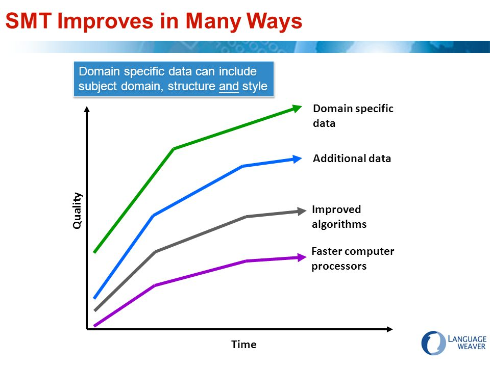 SMT Improves in Many Ways Domain specific data Improved algorithms Additional data Faster computer processors Quality Time Domain specific data can include subject domain, structure and style