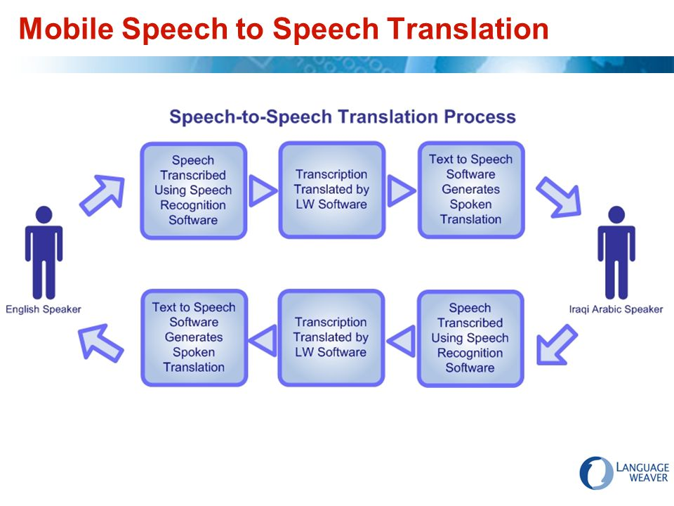 Mobile Speech to Speech Translation