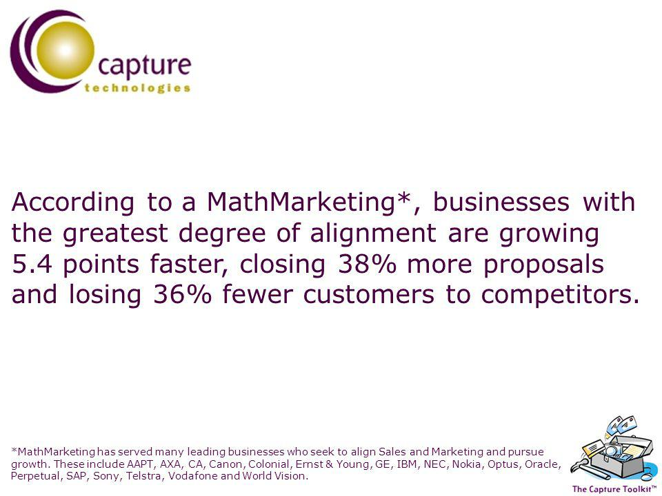 According to a MathMarketing*, businesses with the greatest degree of alignment are growing 5.4 points faster, closing 38% more proposals and losing 36% fewer customers to competitors.