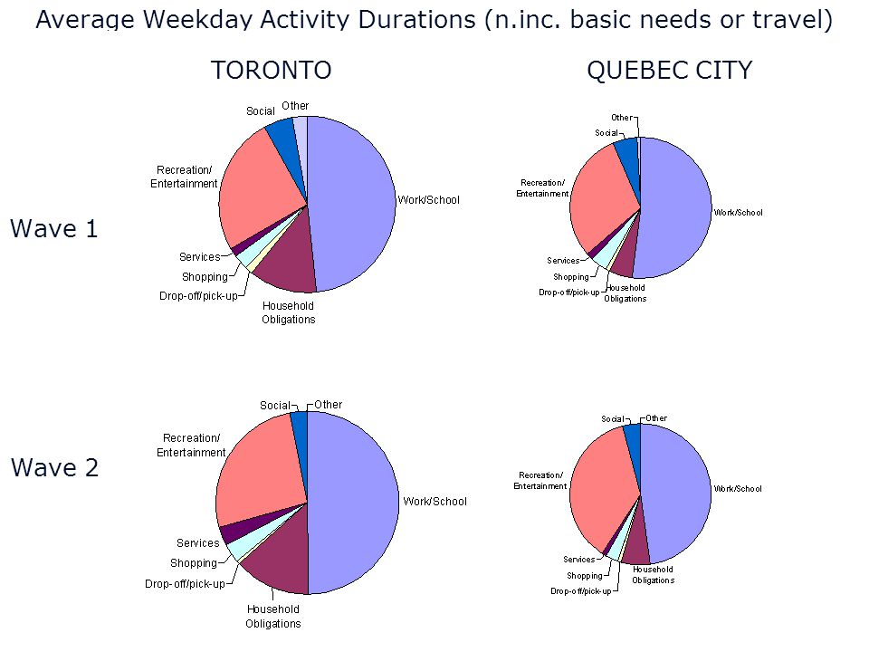 ILUTE Average Weekday Activity Durations (n.inc.