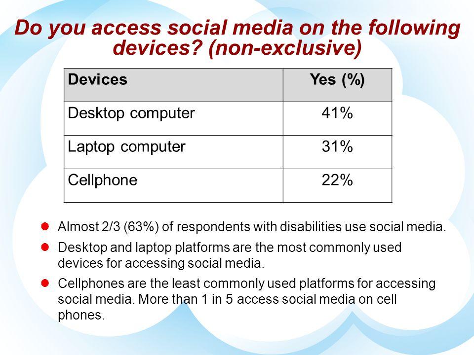 Do you access social media on the following devices? (non-exclusive) DevicesYes (%) Desktop computer41% Laptop computer31% Cellphone22% Almost 2/3 (63