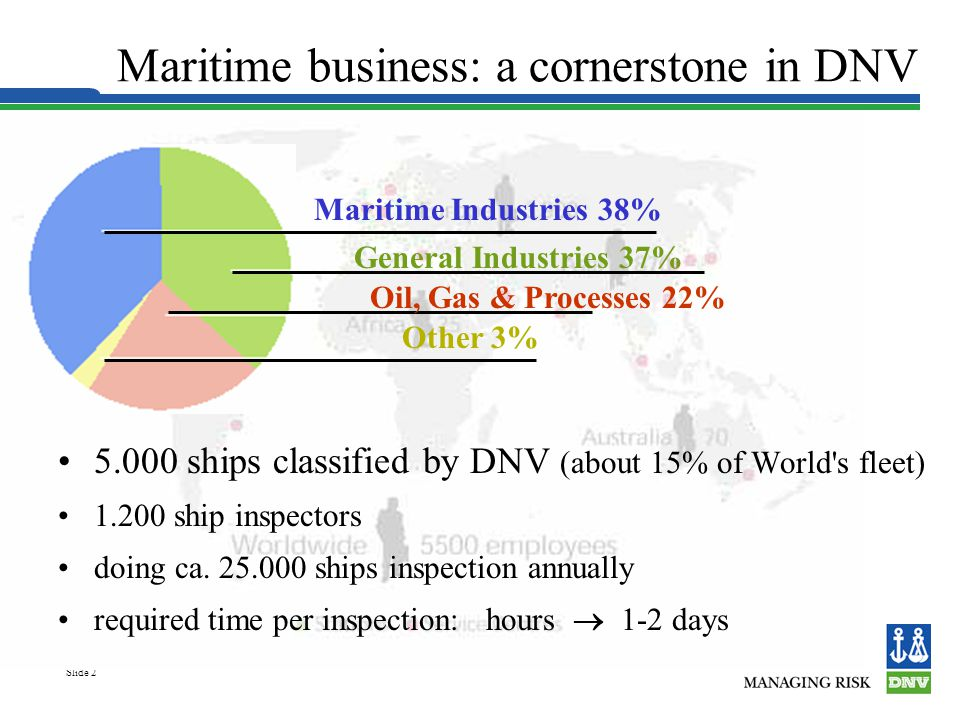 Slide 2 Maritime business: a cornerstone in DNV 5.000 ships classified by DNV (about 15% of World s fleet) 1.200 ship inspectors doing ca.