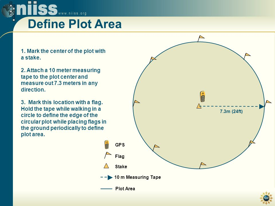Define Plot Area 7.3m (24ft) Flag Stake 10 m Measuring Tape Plot Area GPS 1. Mark the center of the plot with a stake. 2. Attach a 10 meter measuring