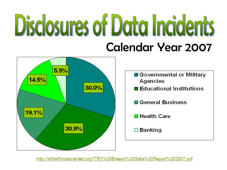 Calendar Year 2007 http://idtheftmostwanted.org/ITRC%20Breach%20Stats%20Report%202007.pdf