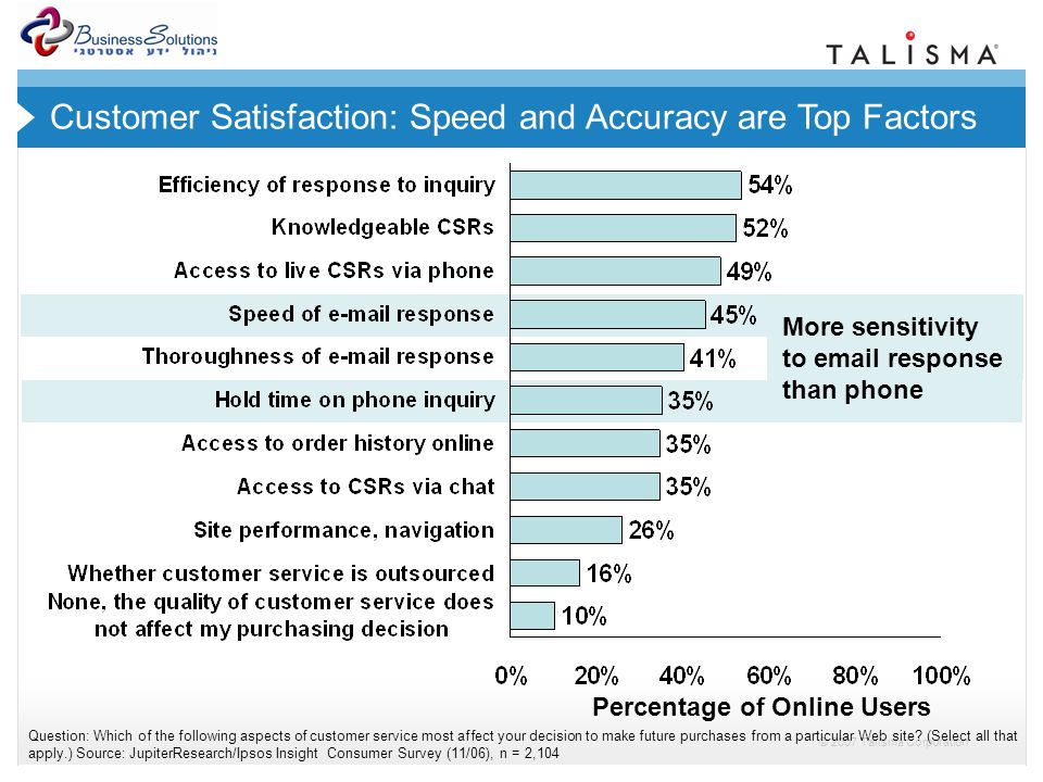 © 2007 Talisma Corporation Percentage of Online Users Question: Which of the following aspects of customer service most affect your decision to make future purchases from a particular Web site.