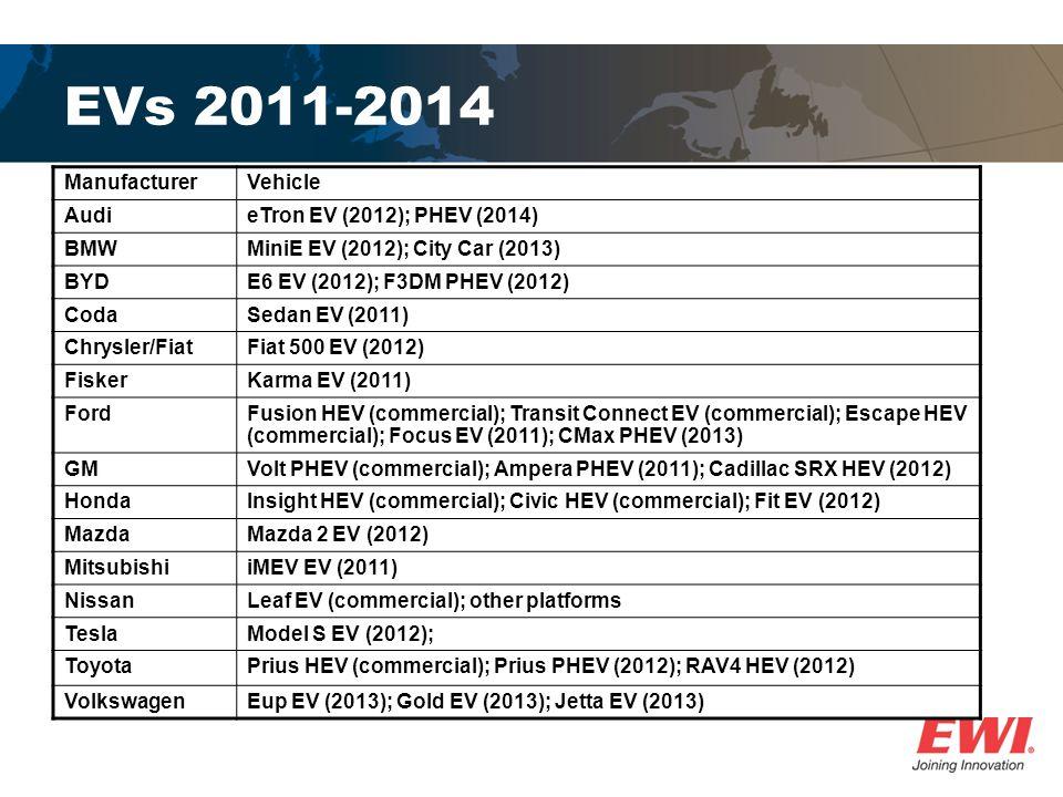 EVs 2011-2014 ManufacturerVehicle AudieTron EV (2012); PHEV (2014) BMWMiniE EV (2012); City Car (2013) BYDE6 EV (2012); F3DM PHEV (2012) CodaSedan EV