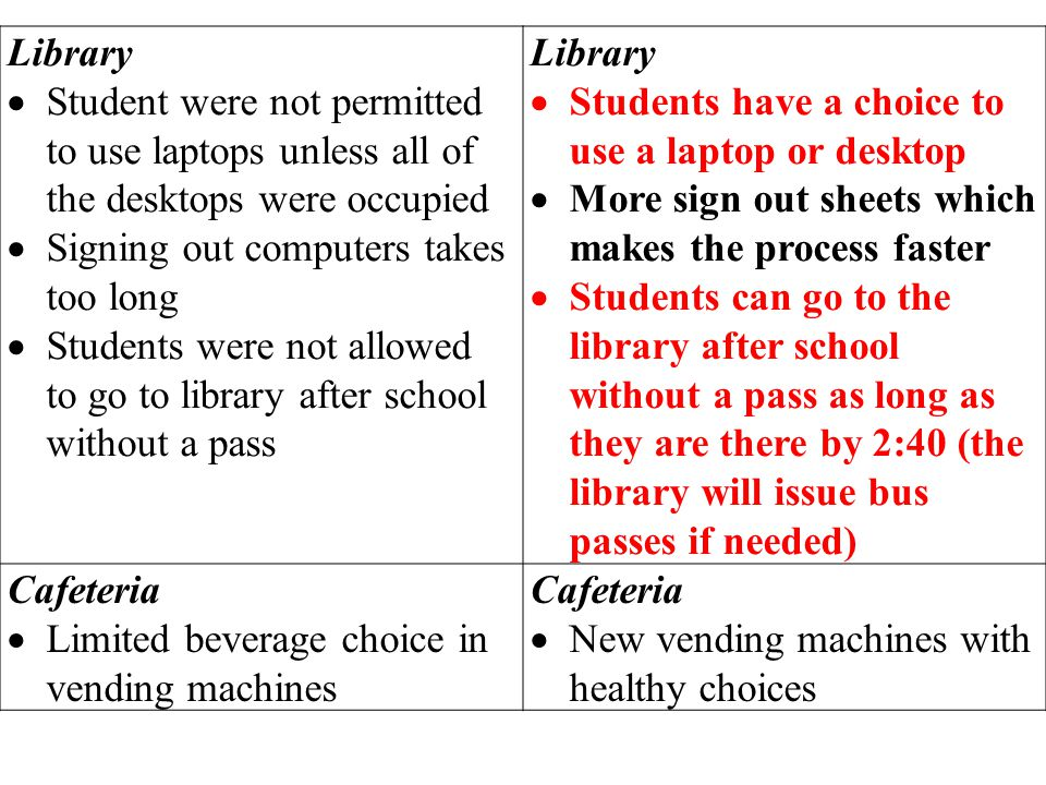 Library Student were not permitted to use laptops unless all of the desktops were occupied Signing out computers takes too long Students were not allowed to go to library after school without a pass Library Students have a choice to use a laptop or desktop More sign out sheets which makes the process faster Students can go to the library after school without a pass as long as they are there by 2:40 (the library will issue bus passes if needed) Cafeteria Limited beverage choice in vending machines Cafeteria New vending machines with healthy choices