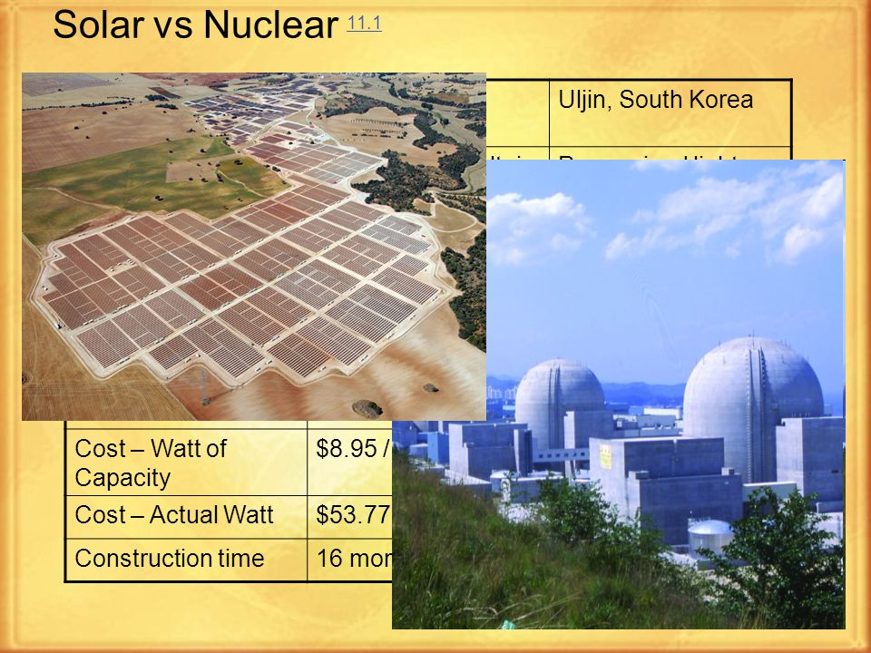 11 Solar vs Nuclear 11.1 11.1 LocationOlmedilla de Alarcón, Spain Uljin, South Korea TypeSilicon photo-voltaic (PV) Pressurized light- water Year20082005 Capacity528 GWh / yr8793 GWh / yr Net generation88 GWh / year8108 GWh / yr Capacity Use0.170.92 Total Cost$0.54 billion$1.76 billion Cost – Watt of Capacity $8.95 / Wp$1.76 / Wp Cost – Actual Watt$53.77$1.91 Construction time16 months55 months