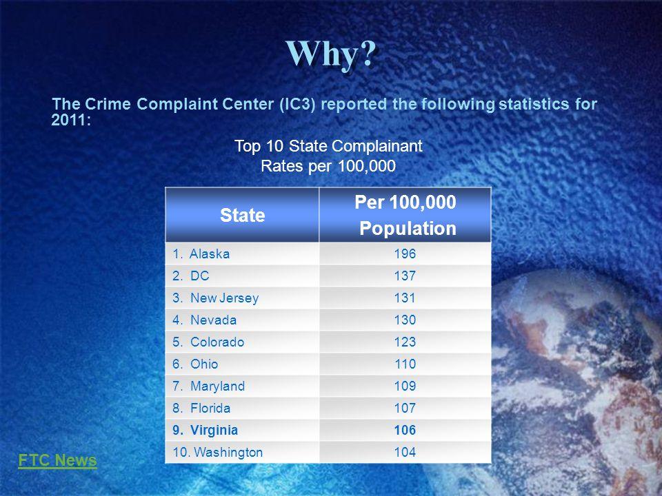 Why. State Per 100,000 Population 1. Alaska196 2.