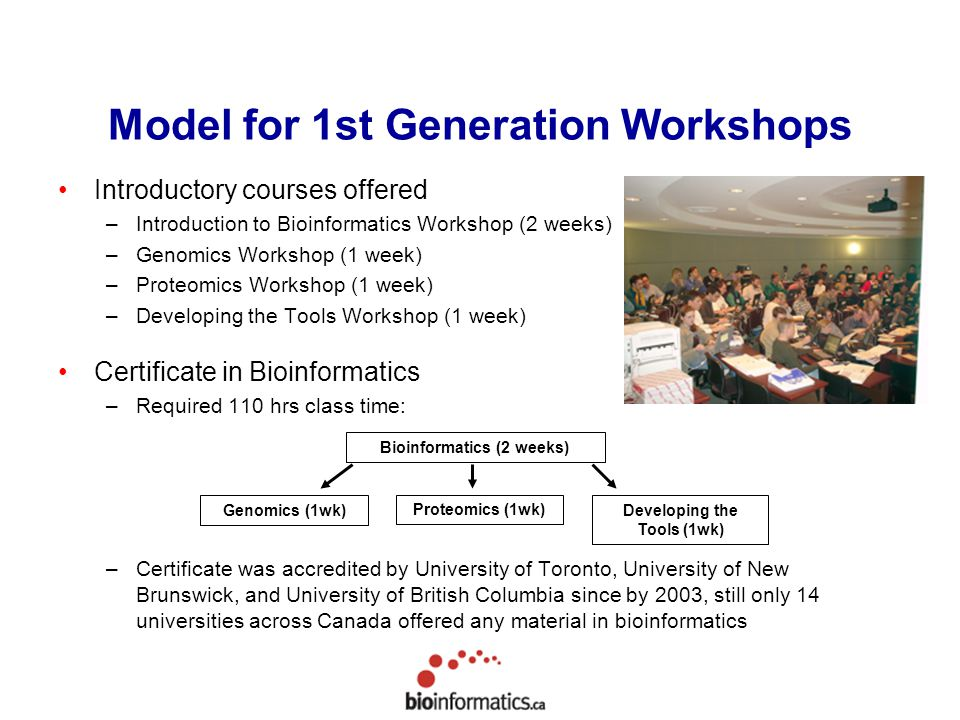 Model for 1st Generation Workshops Introductory courses offered –Introduction to Bioinformatics Workshop (2 weeks) –Genomics Workshop (1 week) –Proteomics Workshop (1 week) –Developing the Tools Workshop (1 week) Certificate in Bioinformatics –Required 110 hrs class time: –Certificate was accredited by University of Toronto, University of New Brunswick, and University of British Columbia since by 2003, still only 14 universities across Canada offered any material in bioinformatics Bioinformatics (2 weeks) Genomics (1wk) Proteomics (1wk) Developing the Tools (1wk)