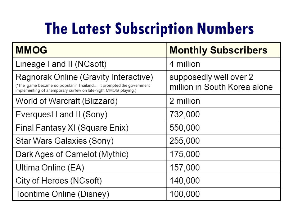 The Latest Subscription Numbers MMOGMonthly Subscribers Lineage I and II (NCsoft)4 million Ragnorak Online (Gravity Interactive) (*The game became so popular in Thailand… it prompted the government implementing of a temporary curfew on late-night MMOG playing.) supposedly well over 2 million in South Korea alone World of Warcraft (Blizzard)2 million Everquest I and II (Sony)732,000 Final Fantasy XI (Square Enix)550,000 Star Wars Galaxies (Sony)255,000 Dark Ages of Camelot (Mythic)175,000 Ultima Online (EA)157,000 City of Heroes (NCsoft)140,000 Toontime Online (Disney)100,000
