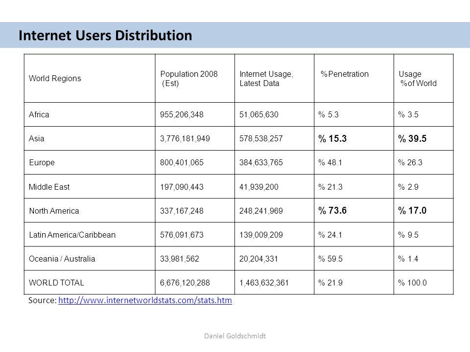 Daniel Goldschmidt Internet Users Distribution Usage % of World % PenetrationInternet Usage, Latest Data Population 2008 ) Est) World Regions 3.5 %5.3 %51,065,630955,206,348Africa 39.5 %15.3 % 578,538,2573,776,181,949Asia 26.3 %48.1 %384,633,765800,401,065Europe 2.9 %21.3 %41,939,200197,090,443Middle East 17.0 %73.6 % 248,241,969337,167,248North America 9.5 %24.1 %139,009,209576,091,673Latin America/Caribbean 1.4 %59.5 %20,204,33133,981,562Oceania / Australia 100.0 %21.9 %1,463,632,3616,676,120,288WORLD TOTAL Source: http://www.internetworldstats.com/stats.htmhttp://www.internetworldstats.com/stats.htm