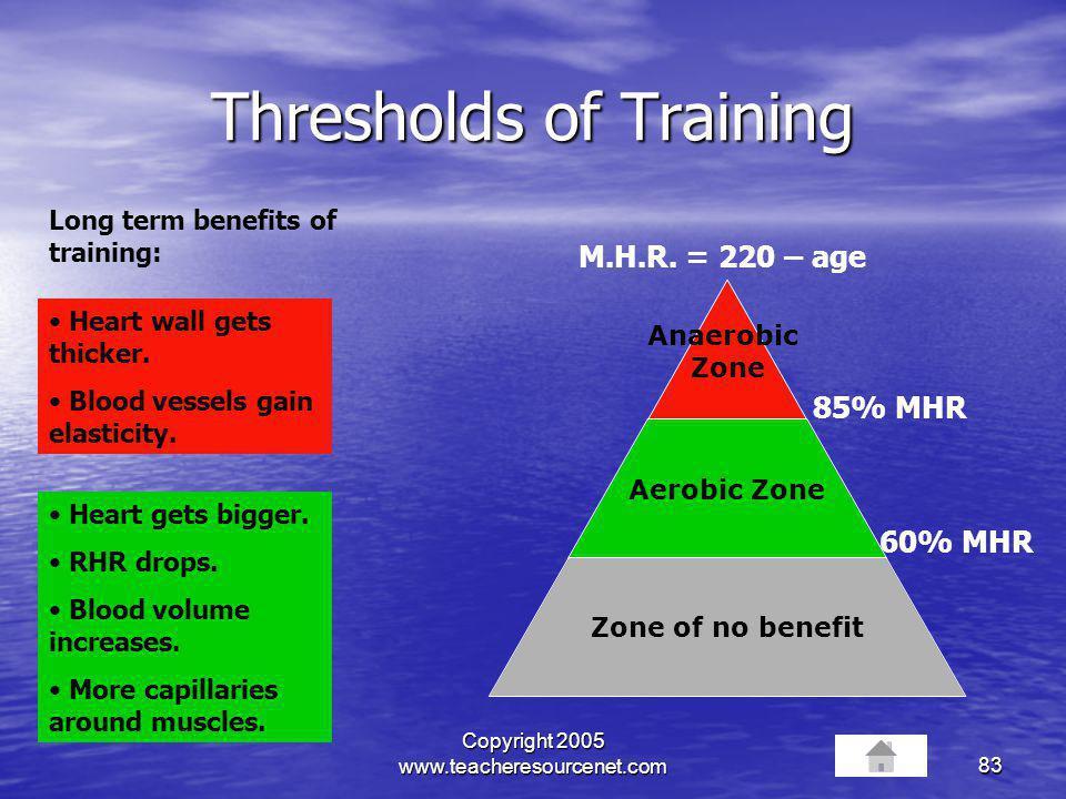 Copyright 2005 www.teacheresourcenet.com83 Thresholds of Training Anaerobic Zone Aerobic Zone Zone of no benefit 60% MHR M.H.R. = 220 – age 85% MHR He