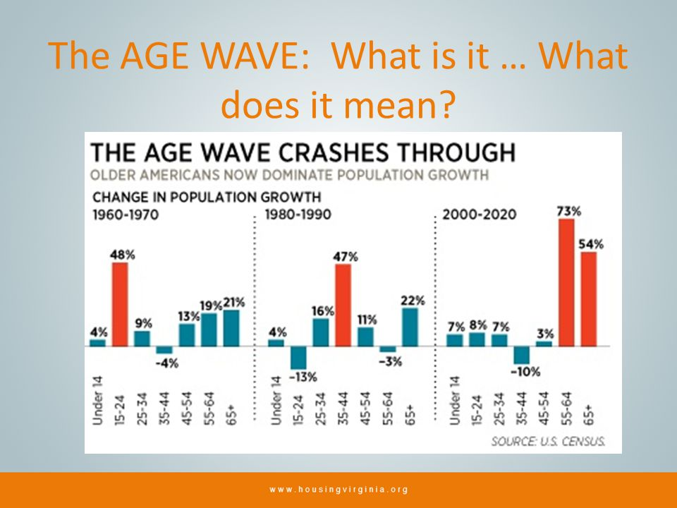 The AGE WAVE: What is it … What does it mean