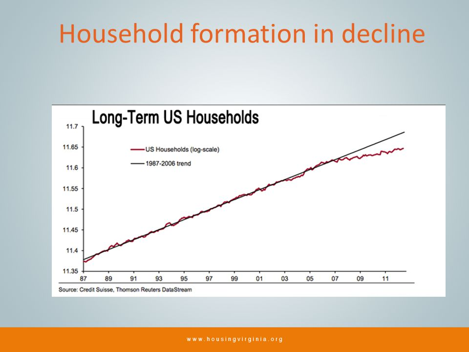 Household formation in decline