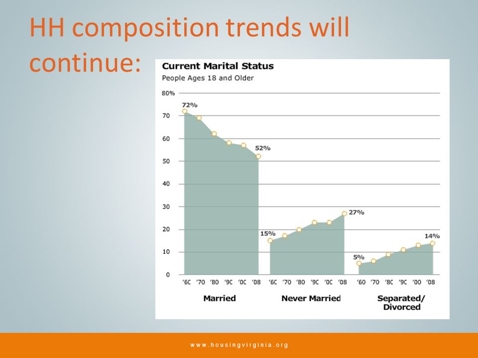 HH composition trends will continue:
