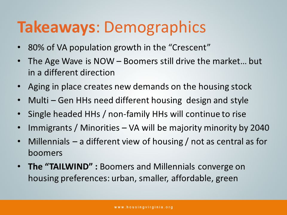 Takeaways: Demographics 80% of VA population growth in the Crescent The Age Wave is NOW – Boomers still drive the market… but in a different direction Aging in place creates new demands on the housing stock Multi – Gen HHs need different housing design and style Single headed HHs / non-family HHs will continue to rise Immigrants / Minorities – VA will be majority minority by 2040 Millennials – a different view of housing / not as central as for boomers The TAILWIND : Boomers and Millennials converge on housing preferences: urban, smaller, affordable, green