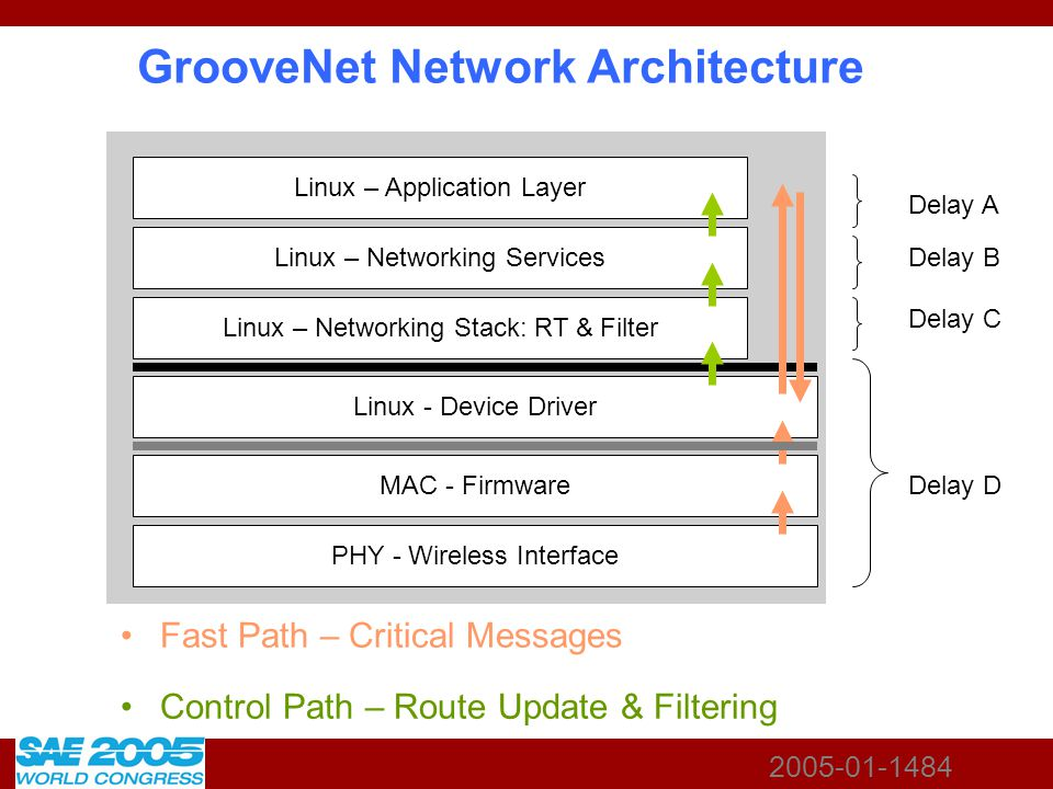 2005-01-1484 GrooveNet Network Architecture Fast Path – Critical Messages Control Path – Route Update & Filtering PHY - Wireless Interface MAC - Firmw