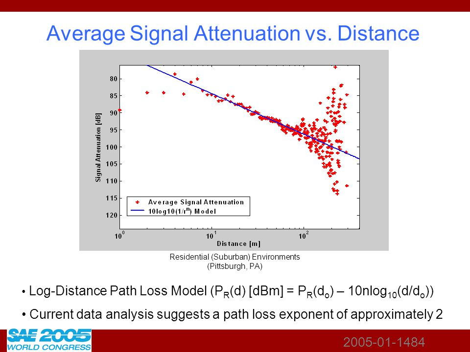 2005-01-1484 Average Signal Attenuation vs. Distance Log-Distance Path Loss Model (P R (d) [dBm] = P R (d o ) – 10nlog 10 (d/d o )) Current data analy
