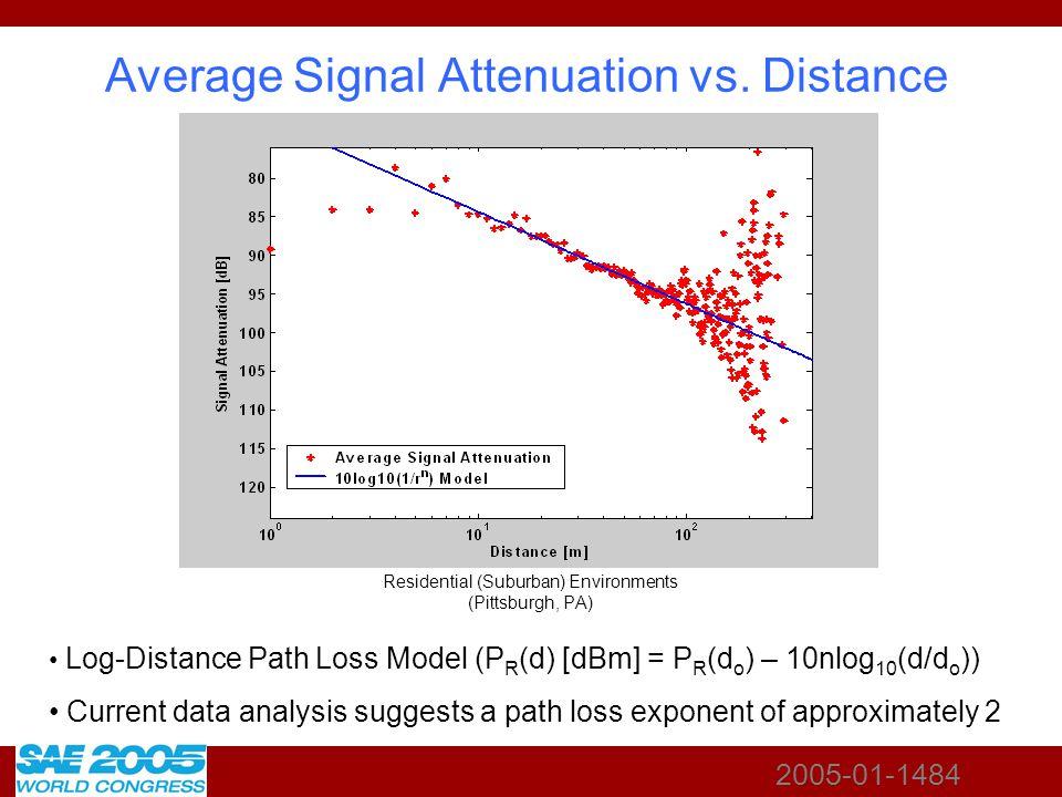 2005-01-1484 Average Signal Attenuation vs.