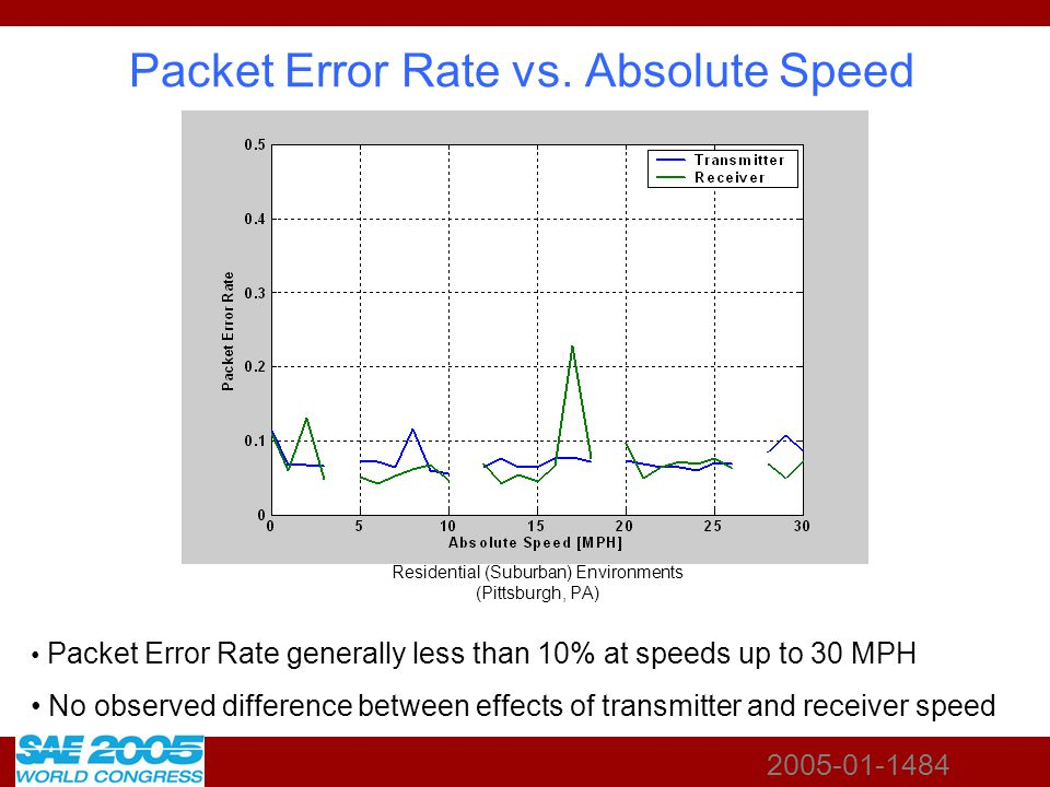 2005-01-1484 Packet Error Rate vs. Absolute Speed Residential (Suburban) Environments (Pittsburgh, PA) Packet Error Rate generally less than 10% at sp